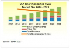 44-17-USA-smart-connected-HVAC-market-size-2014---2021_225_156